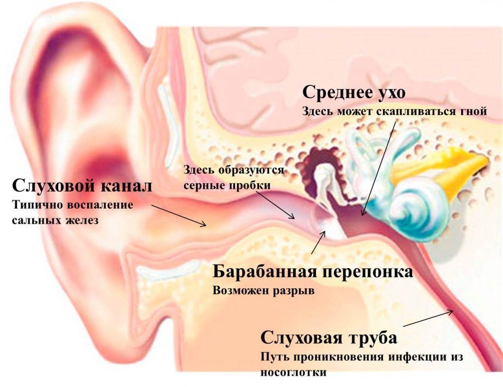 пульсирующая боль в горле и грудной клетке